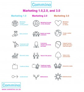 ages of advertisng - introducing marketing 3.0
