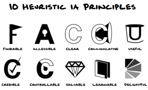 The 10 Heuristic Usability principles as set out by Jakob Neilsen
